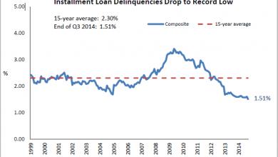 Photo of Loan Delinquencies Decline