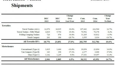Photo of Travel Trailer Sales Rally in December