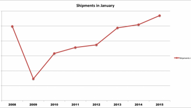 Photo of RV Shipments Post Best January Since 2006