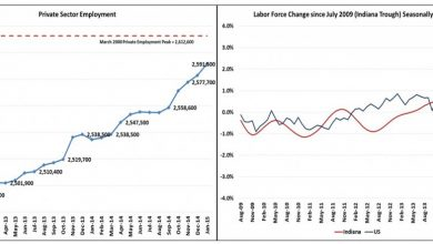 Photo of Indiana Unemployment Higher Despite Private Sector Growth