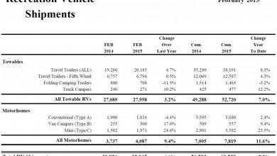 Photo of Shipments Climb 12.5 Percent in February