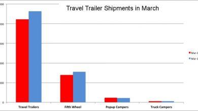 Photo of RV Shipments Continue Climb