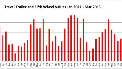 Photo of Price of Used RVs Drops