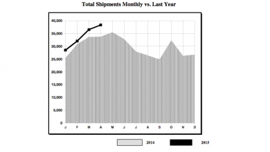 Photo of Shipment Numbers Continue to Climb