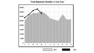 Photo of Wholesale Shipments Slide in May