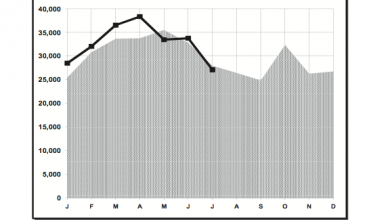 Photo of RV Shipments Again Dip Below Prior Year's Mark for July
