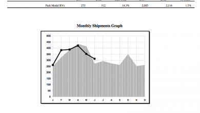 Photo of Park Model Shipments Reverse Trend in June