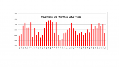 Photo of Used RV Prices Move in Opposite Directions