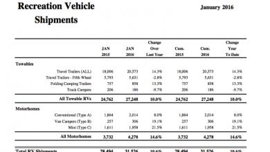 Shipment stats