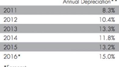 Photo of Report: Vehicle Depreciation to Accelerate in 2016