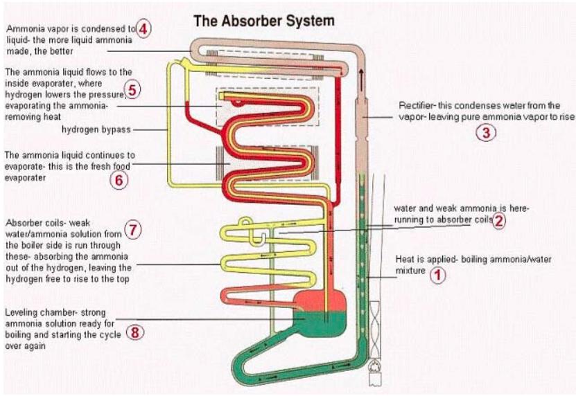 Absorber System