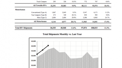 Photo of Shipments Continue Climb in March