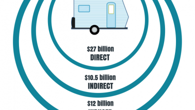 Photo of RV Economy Data Illustrates Industry Concentration