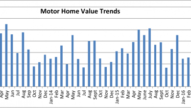 Photo of Used Motorhome Prices Climb in August