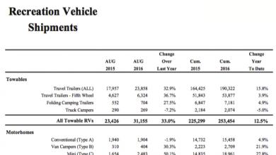 Photo of RV Shipments Rebound in August