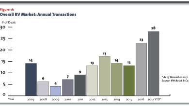 Photo of RV M&A Activity Soaring