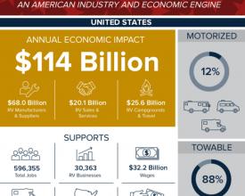 Photo of RV Study Touts Economic Impact of $114 Billion